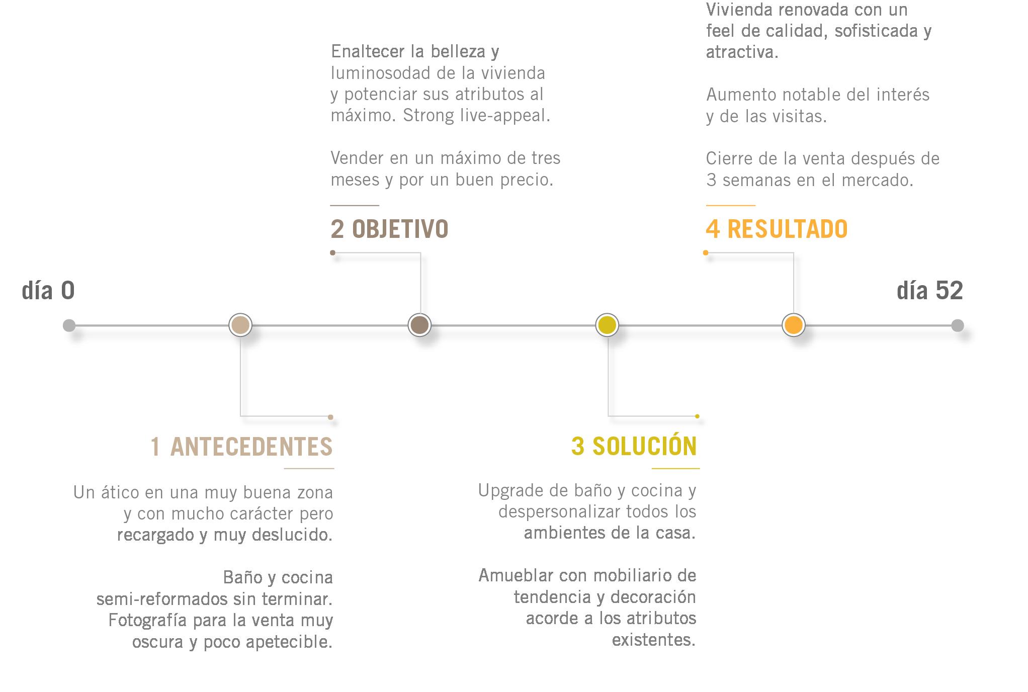 projects timeline golden era-01